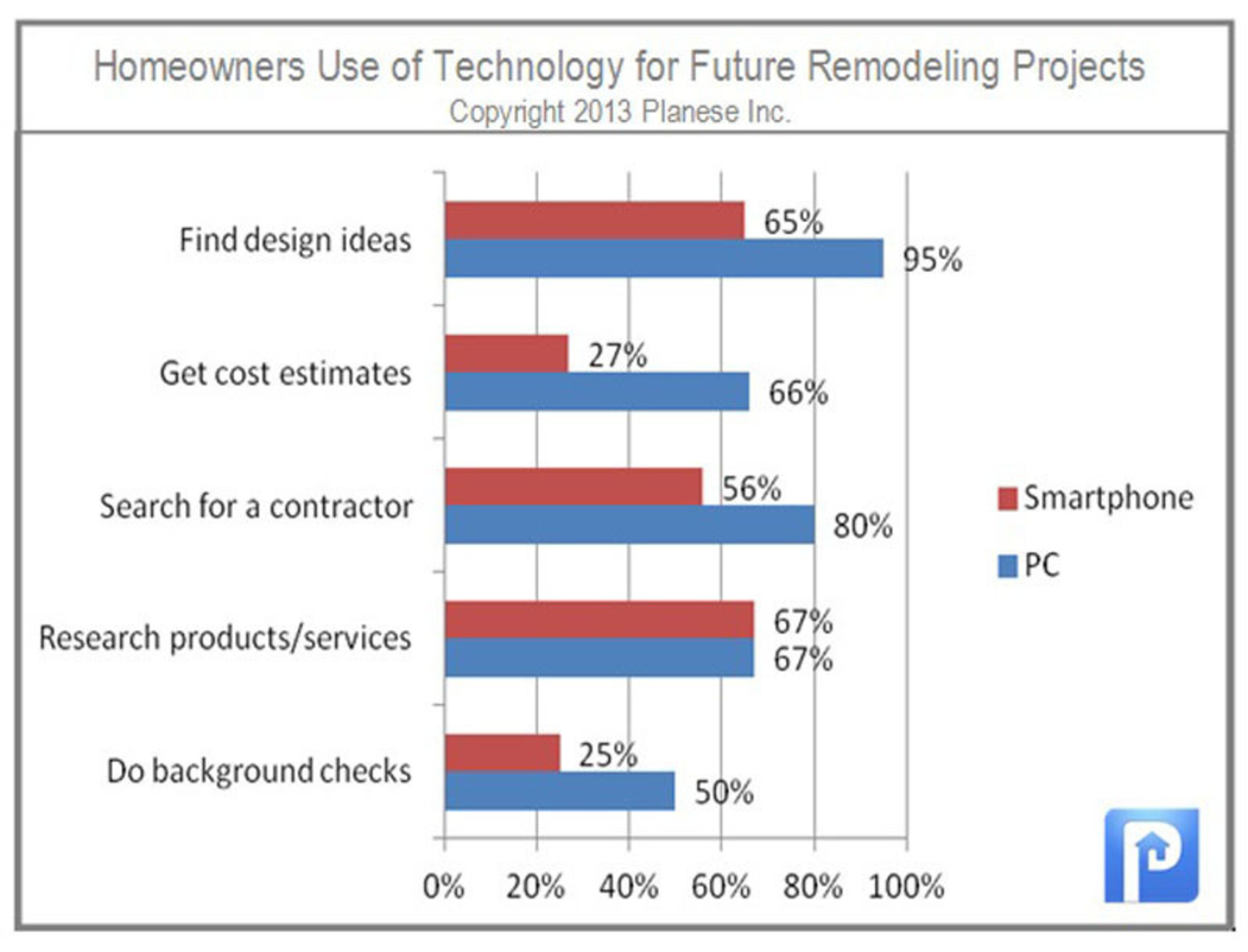 Homeowners Use of Technology for Future Remodeling Projects. (PRNewsFoto/Planese) (PRNewsFoto/PLANESE)