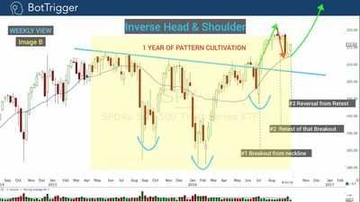 Pattern Cultivation tells the tale. Here we have a story of buyers that won't quit and how every effort to take the markets lower has failed.