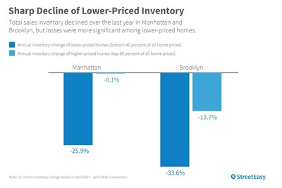 Sharp decline of lower-priced inventory