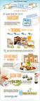 Restaurant.com Reveals Summer Dining Trends