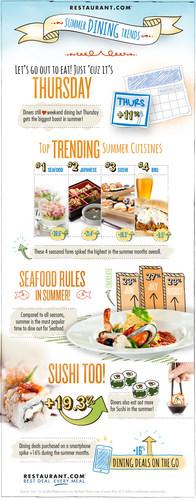 Restaurant.com Summer Dining Trends. (PRNewsFoto/Restaurant.com)