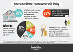 Hangover from housing crisis has not changed two-thirds of consumers' view on the value of homeownership according to new research from NeighborWorks America