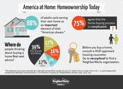 America at Home: Homeownership Today. (PRNewsFoto/NeighborWorks America) (PRNewsFoto/NEIGHBORWORKS AMERICA)