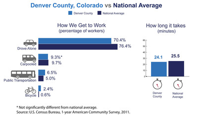 Denver County, Colo., has among the highest number of commuters coming from another county in the nation, the U.S. Census Bureau reported today in new estimates released from the American Community Survey. The Census Bureau also released estimates showing the county's average one-way commute time and how residents travel to work.  (PRNewsFoto/U.S. Census Bureau)