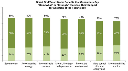 Consumers Reveal the Smart Grid Benefits They Value Most