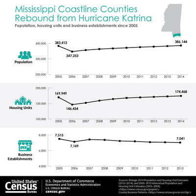 Mississippi coastline counties have, for the most part, seen gains in population, housing units and businesses since the immediate aftermath of Hurricane Katrina, recovering (or mostly so) to pre-Katrina levels.
