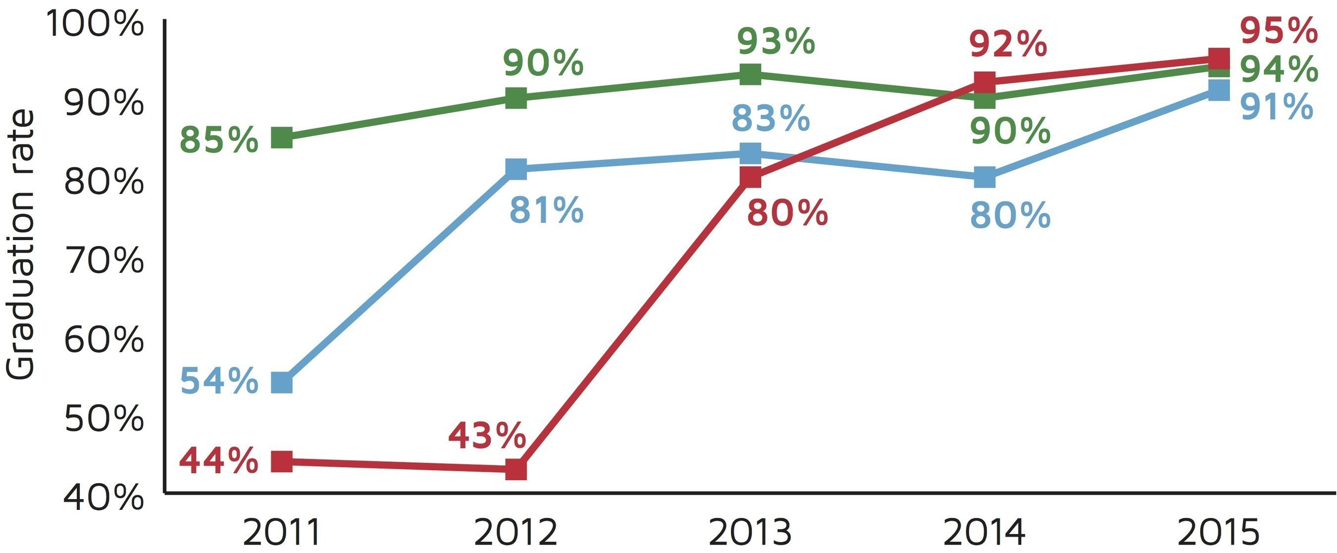 Graph 2: St. Louis Park Senior High Graduation Rate Trend. Source: Minnesota Department of Education (2016). Minnesota Report Card.