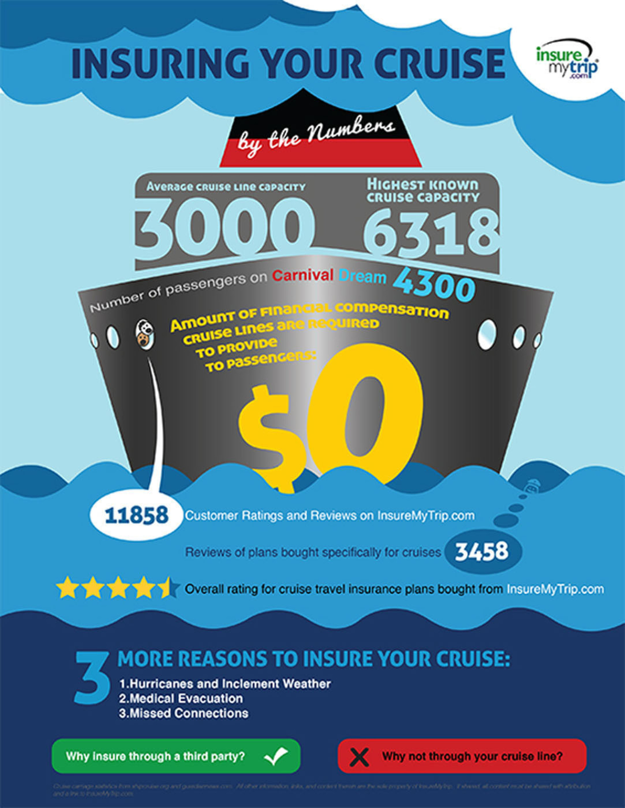 Insuring your cruise by the numbers: To help travelers understand exactly why insurance is important for a cruise vacation, as well as how to find the best travel insurance coverage for their particular needs, InsureMyTrip has put together an interactive infographic with embedded links to further coverage of topics that may be of particular interest to those planning cruises.  (PRNewsFoto/InsureMyTrip.com)