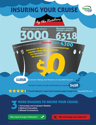 In Wake Of Carnival Woes, Make Sure To Insure Your Cruise