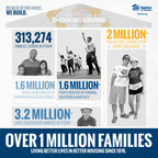 Habitat for Humanity has served more than 1 million families worldwide since 1976.