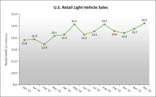 U.S. Retail SAAR-December 2013 to December 2014 (in millions of units). Source: Power Information Network (PIN)  ...