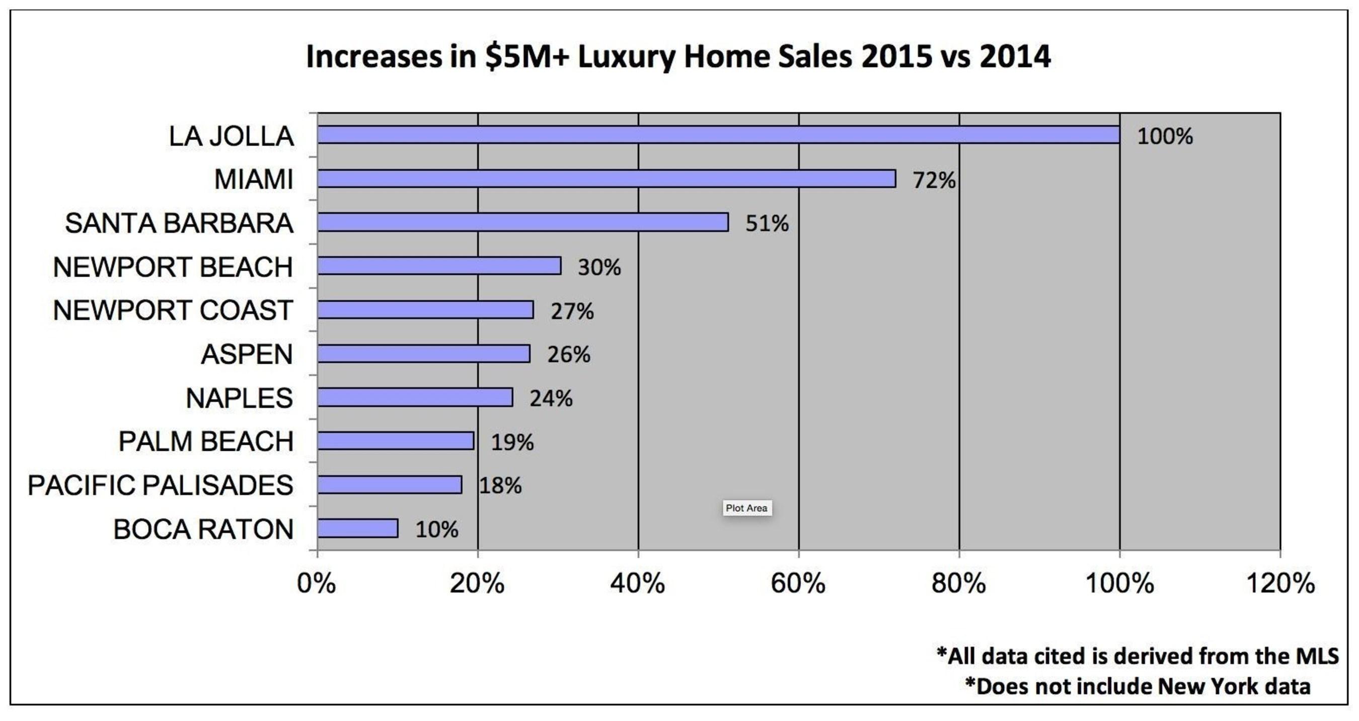 Increases in $5M+ Luxury Home Sales 2015 vs 2014