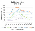 DAT North American Freight Index Reports Spot Market Volume Rises an Unseasonal 3.6 Percent in November