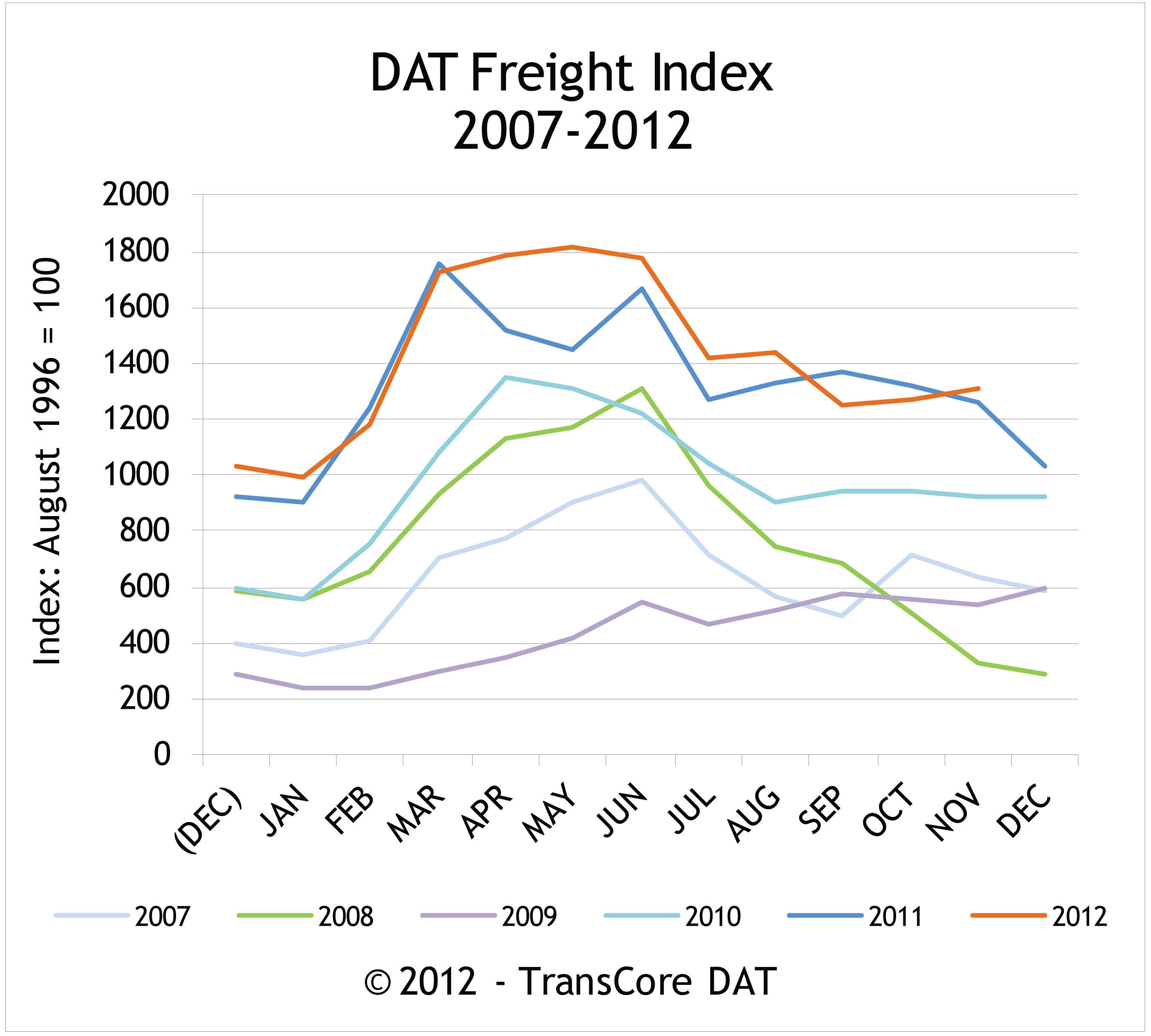DAT North American Freight Index Reports Spot Market Volume Rises an Unseasonal 3.6 Percent in