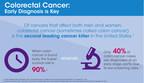 Colorectal Cancer: Early Diagnosis is Key (PRNewsFoto/Sanofi US)