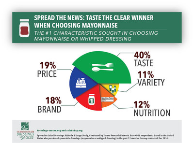 Taste The Clear Winner When Choosing Mayonnaise