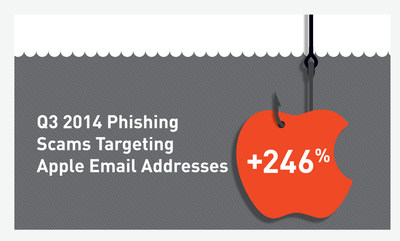 Phishing scams targeting Apple users' email addresses were up more than 246% in the third quarter of 2014 according to the CYREN Q3 Internet Threats Trend Report.