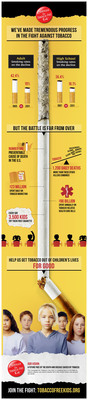 Infographic from the Campaign for Tobacco-Free Kids says the fight against tobacco is far from over.  (PRNewsFoto/Campaign for Tobacco-Free Kids)