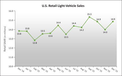 U.S. Retail SAAR-December 2014 to December 2015 (in millions of units) Source: Power Information Network (PIN) from J.D. Power