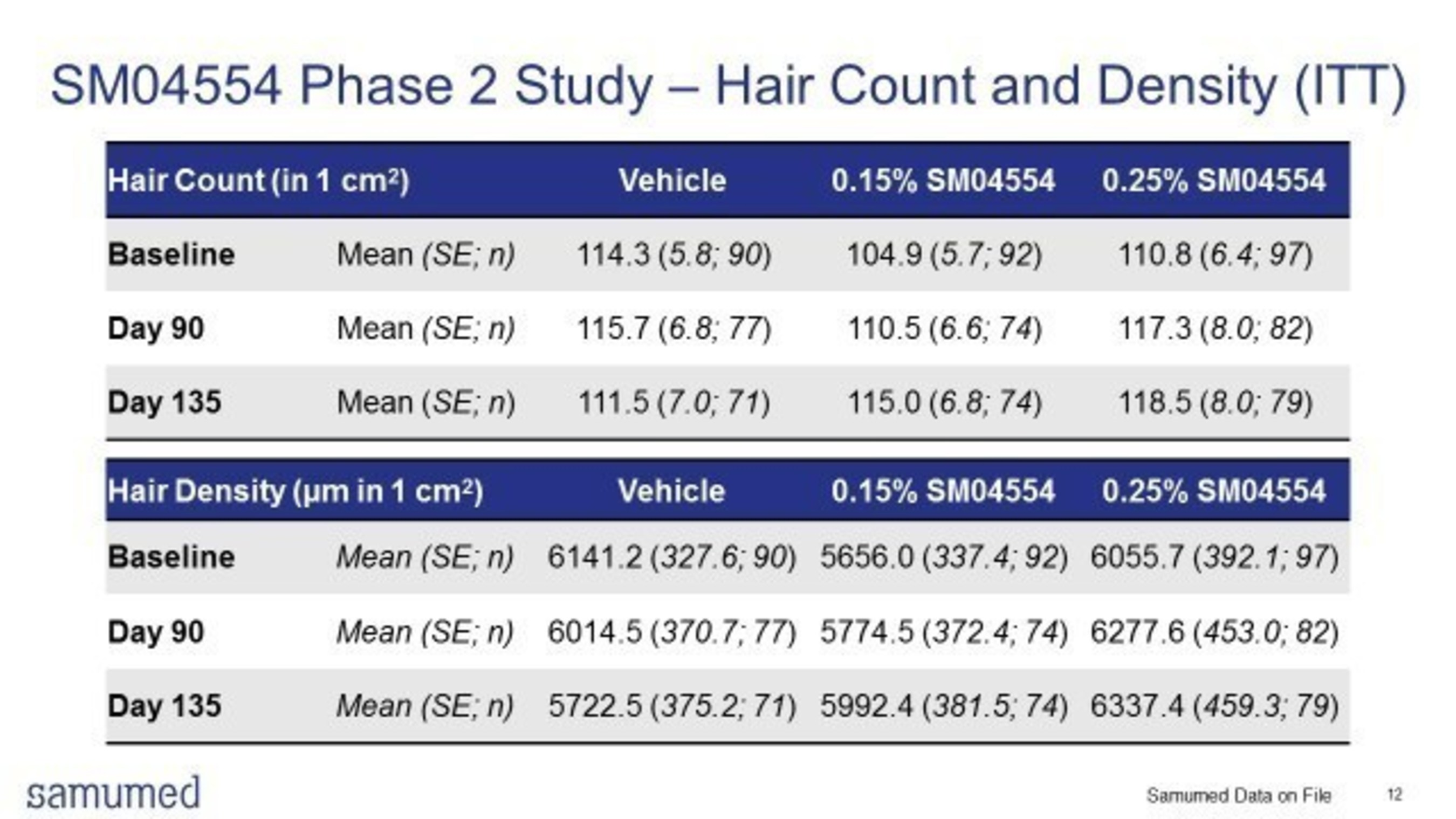 SM04554 Phase 2 Study - Hair Count and Density (ITT)