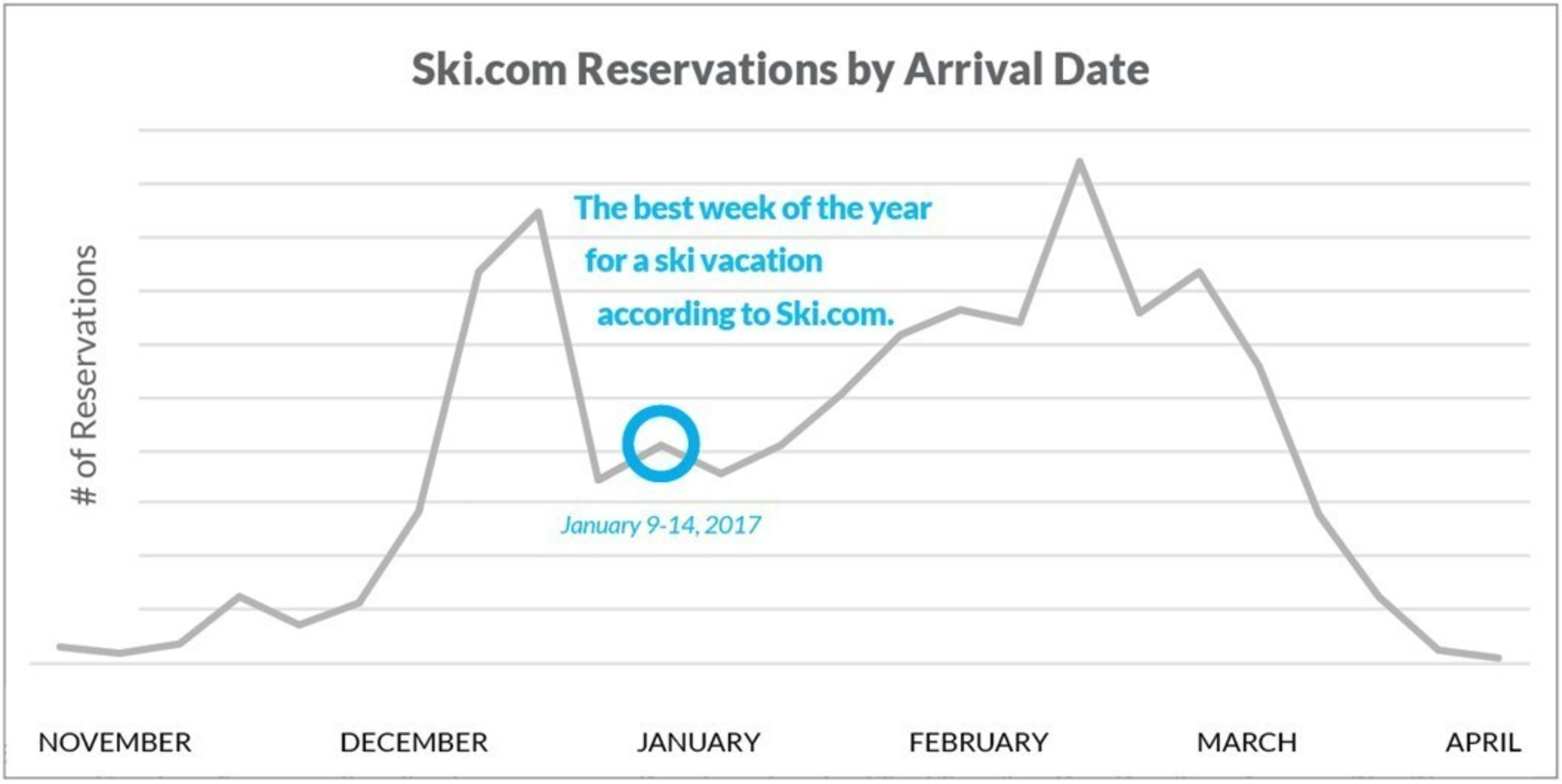 Ski.com Reservations by Arrival Date