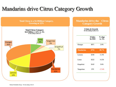 Mandarins drive growth in a tough year for California citrus.