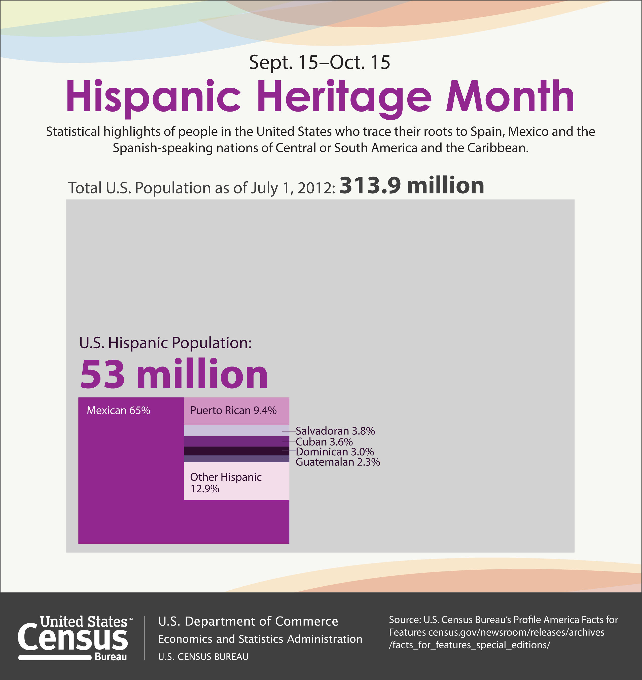 The Hispanic population of the United States as of July 1, 2012 was 53 million, making people of Hispanic origin the nation's largest ethnic or racial minority. Hispanics constituted 17 percent of the nation's total population. More: http://www.census.gov/newsroom/releases/archives/facts_for_features_special_editions/cb13-ff19.html.  (PRNewsFoto/U.S. Census Bureau)