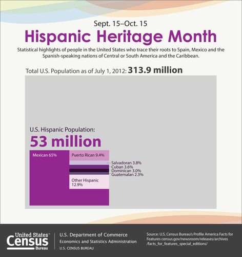The Hispanic population of the United States as of July 1, 2012 was 53 million, making people of Hispanic origin the nation's largest ethnic or racial minority. Hispanics constituted 17 percent of the nation's total population. More: http://www.census.gov/newsroom/releases/archives/facts_for_features_special_editions/cb13-ff19.html. (PRNewsFoto/U.S. Census Bureau) (PRNewsFoto/U.S. CENSUS BUREAU)