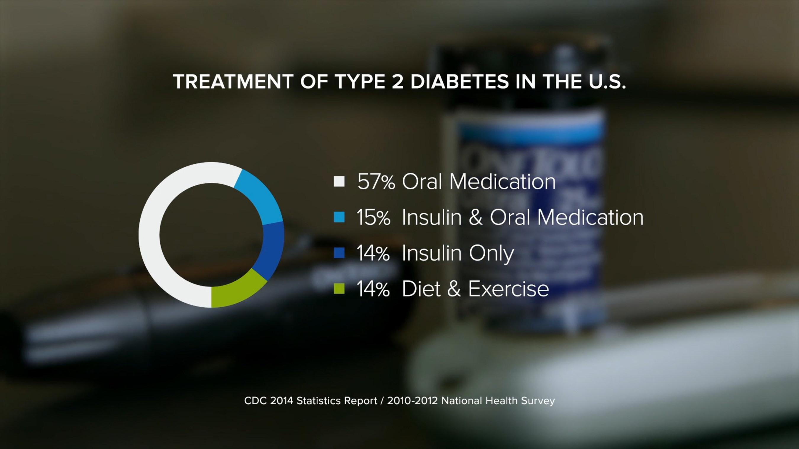 Treatment of Type 2 Diabetes Statistics from CDC 2014 Statistics Report