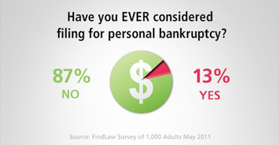 Nearly one in eight Americans - 13 percent - have either filed or considered filing for bankruptcy, according to a new survey by FindLaw.com.  (PRNewsFoto/FindLaw.com)