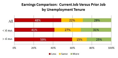 Earnings Comparison: Current Job Versus Prior Job by Unemployment Tenure