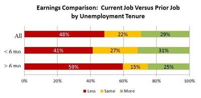 Earnings Comparison: Current Job Versus Prior Job by Unemployment Tenure