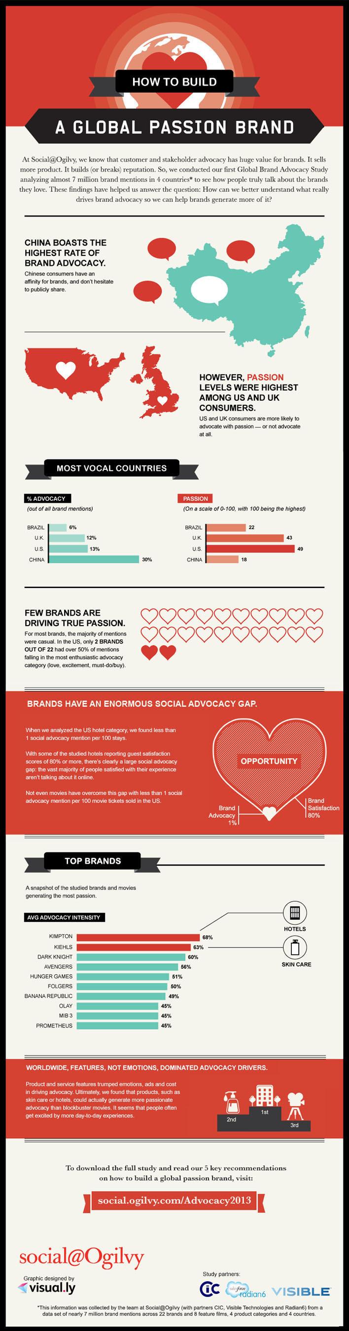 How Do You Build a Passion Brand?