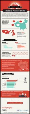 Social@Ogilvy Advocacy Study Infographic.  (PRNewsFoto/Social@Ogilvy)