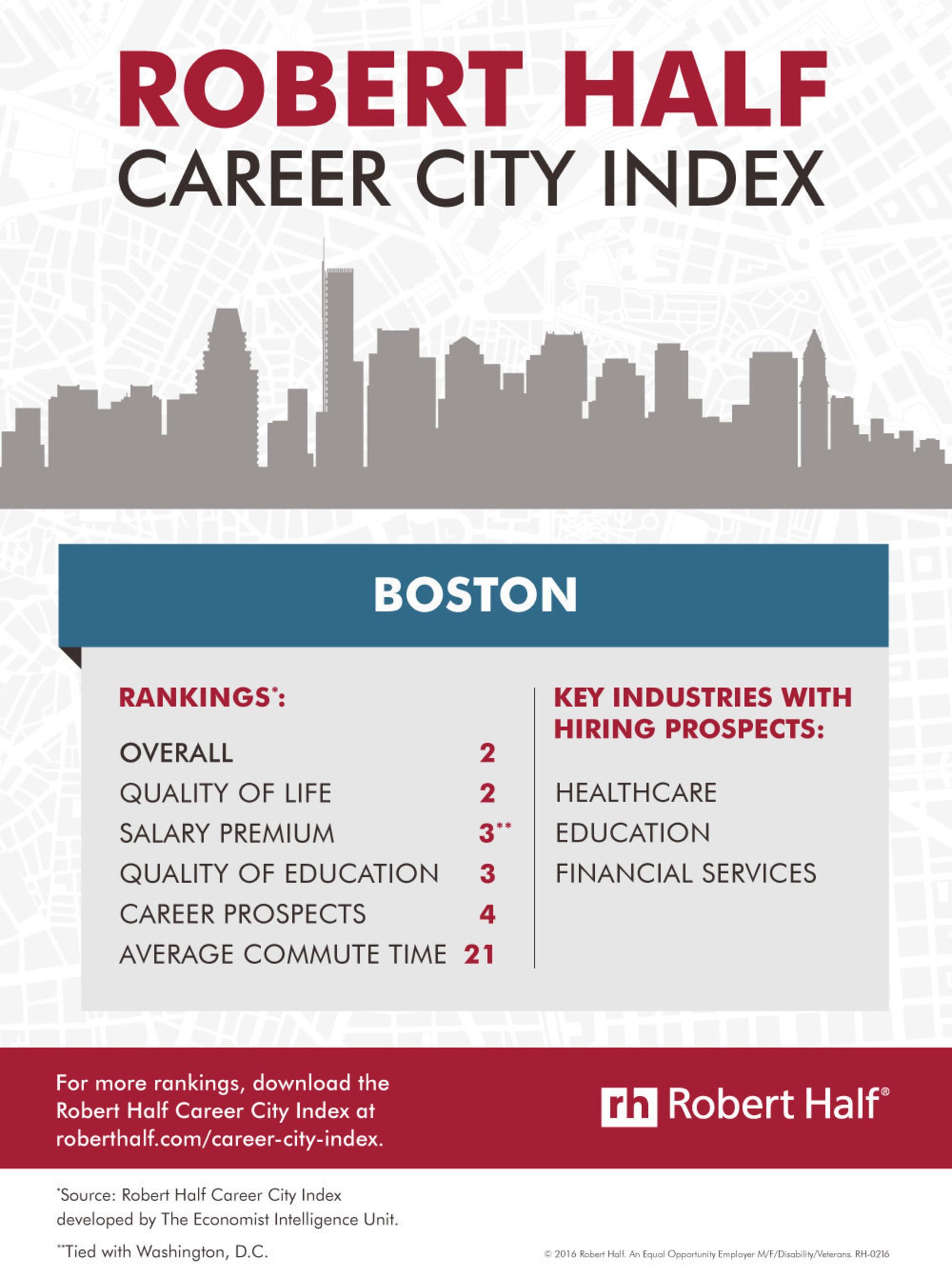 Boston Career City Index Rankings