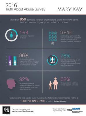 La septima encuesta anual Truth About Abuse de Mary Kay encontro que una abrumador 92% de las organizaciones contra la violencia domestica cree que es importante involucrar a los hombres en los esfuerzos de prevencion y educacion, y casi la mitad expreso que la violencia domestica es un problema comunitario que concierne a todos.
