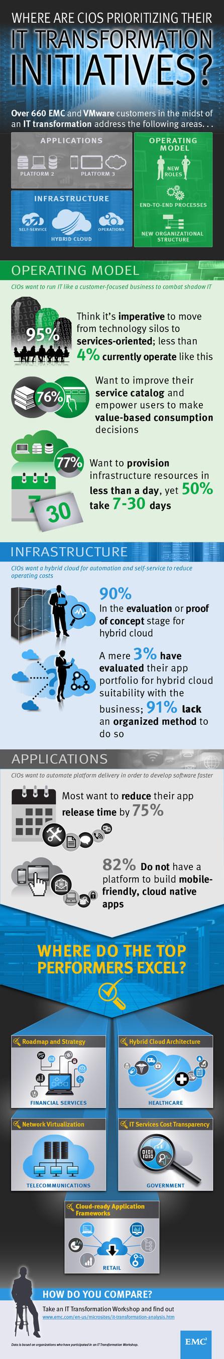 CIOs Prioritize IT Transformation