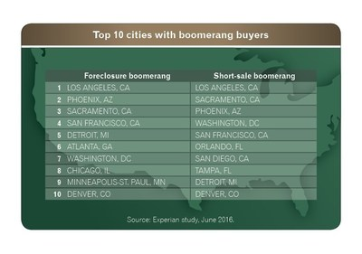 Top 10 cities with boomerang buyers