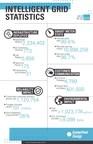Intelligent Grid Satistics infographic