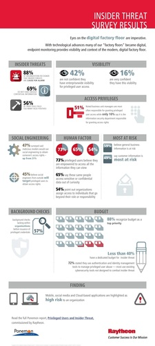 Insider Threat Survey Results (PRNewsFoto/Raytheon Company)