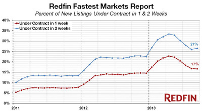 Five-Month Home-Selling Slide Flattens in September, Redfin Reports, with 26.6 Percent of Homes Selling in Two Weeks or Less.  (PRNewsFoto/Redfin)