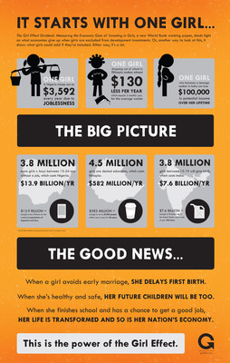 The Girl Effect Dividend: Measuring the Economic Gain of Investing in Girls, a new World Bank working paper, sheds light on what economies give up when girls are excluded from development investments. Or, another way to look at this, it shows what girls could add if they're included. Either way, it's a lot.