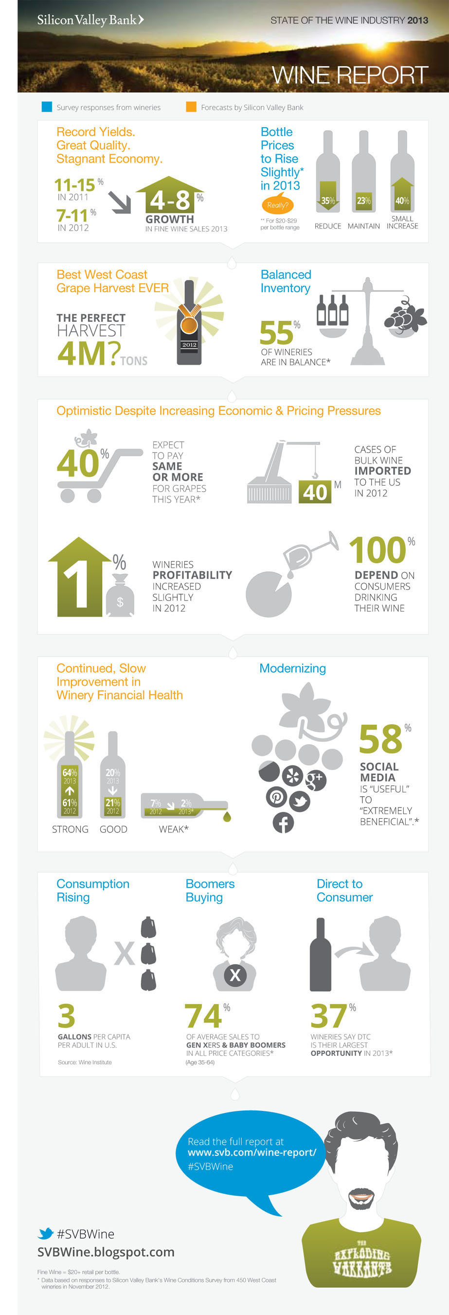 Silicon Valley Bank's Annual State of the Wine Report infographic.  (PRNewsFoto/Silicon Valley Bank)