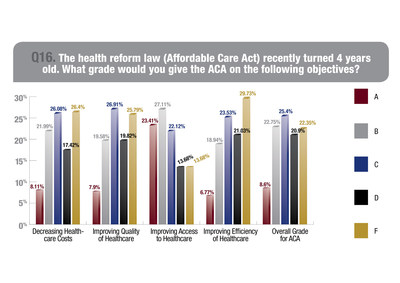 ACA Earns Slightly Better Grades from Physicians in 2014