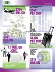 GBTA reveals the positive impact the business travel industry has on the U.S. economy.  (PRNewsFoto/Global Business Travel Association)