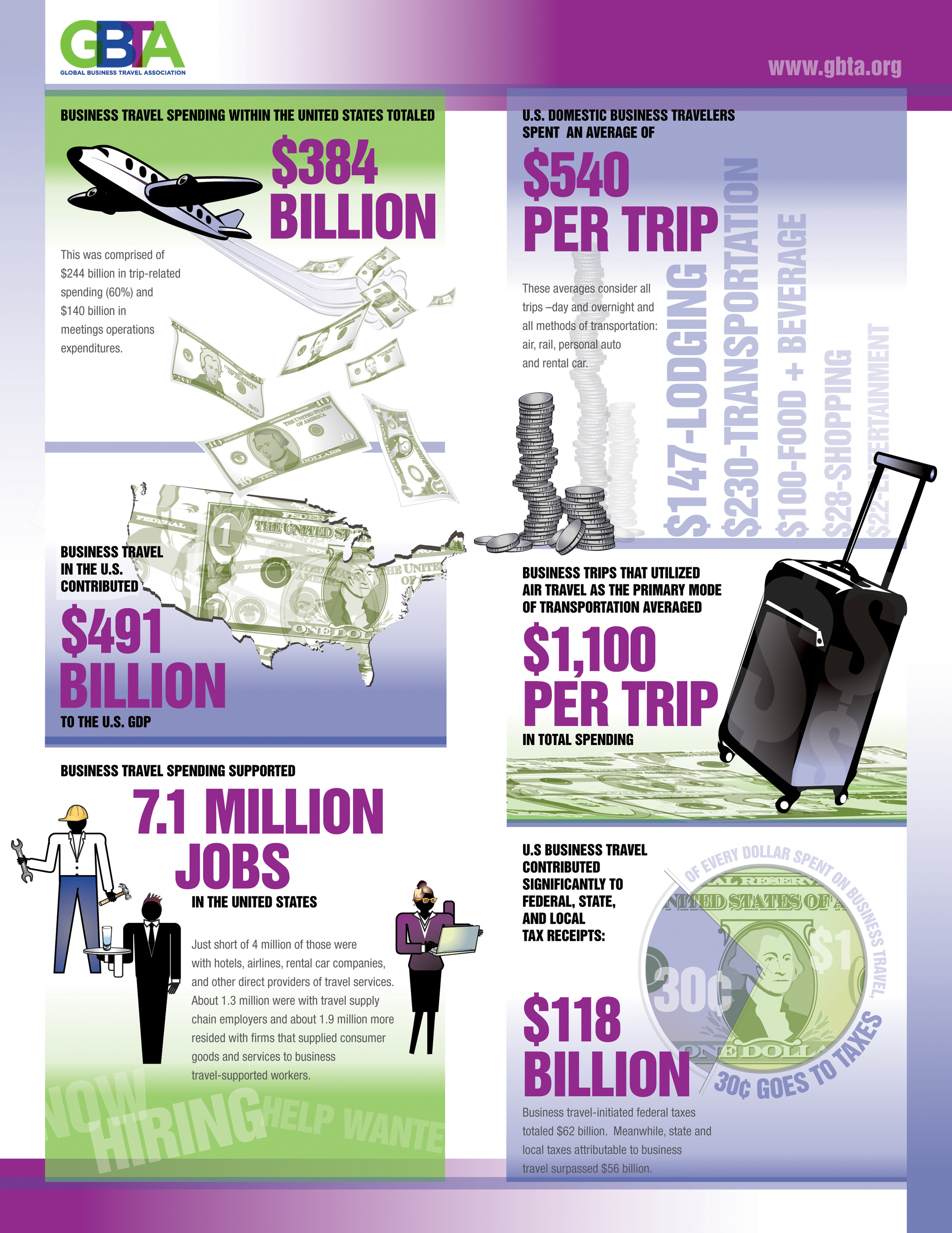 GBTA reveals the positive impact the business travel industry has on the U.S. economy.  (PRNewsFoto/Global ...