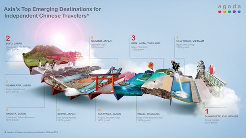 Agoda Reveals Asia's Top Emerging Destinations for Independent Chinese Travelers