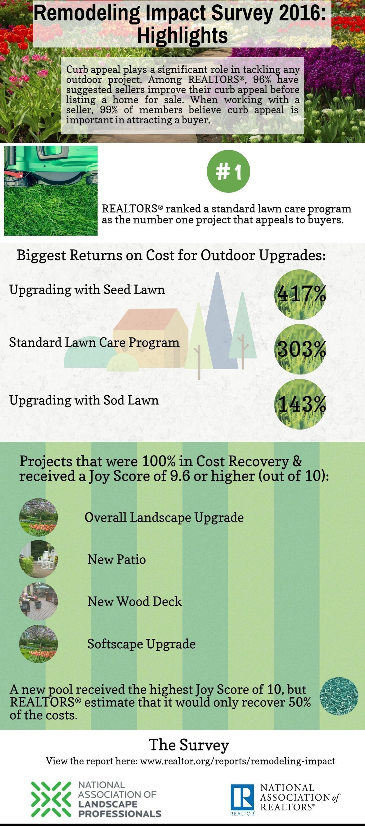 Outdoor Remodeling Projects See High Happiness and Financial Returns, Say Realtors'