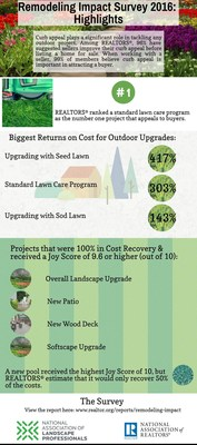 According to a new report from the National Association of Realtors(R) and National Association of Landscape Professionals, the 2016 Remodeling Impact Report: Outdoor Features, not only can outdoor remodeling projects add value to a home on resale, but they can also bring increased happiness to homeowners planning to stay in their homes.
