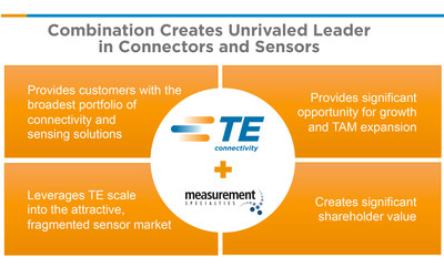 TE Connectivity acquires Measurement Specialties - Creates unrivaled leader in connectors and sensors